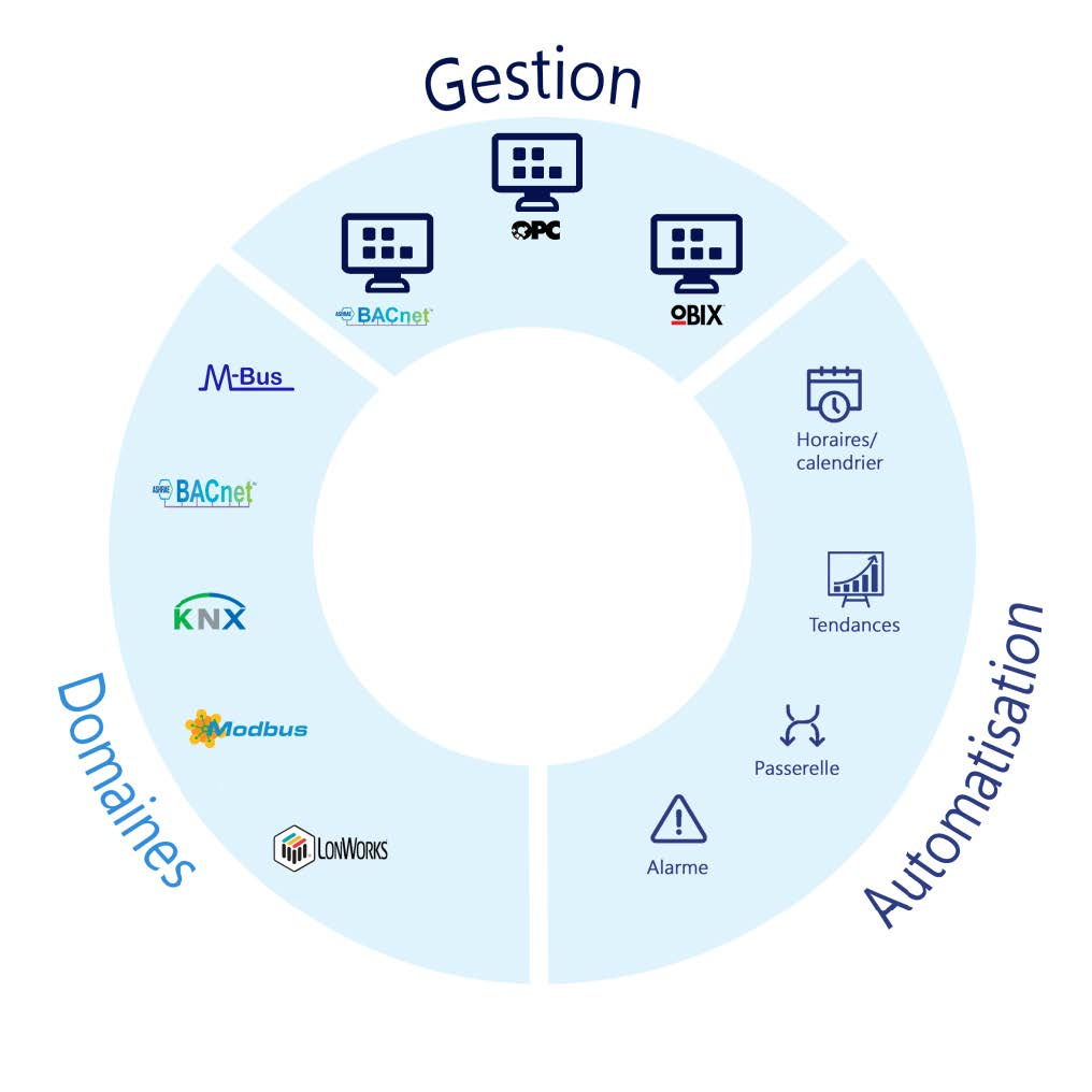 gestion vision